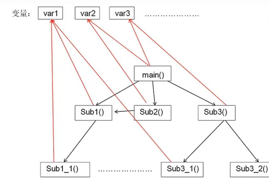 结构化程序示例图